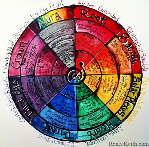 Chakra Pundulum Chart - by Renee Keith